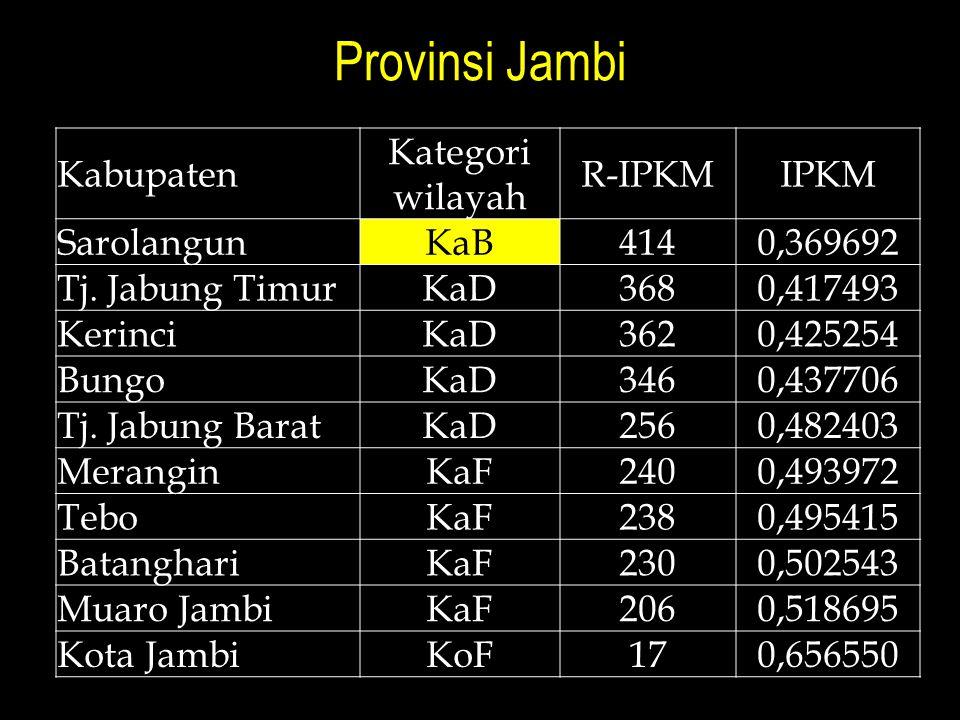 Provinsi Jambi Kabupaten Kategori wilayah R-IPKM IPKM Sarolangun KaB