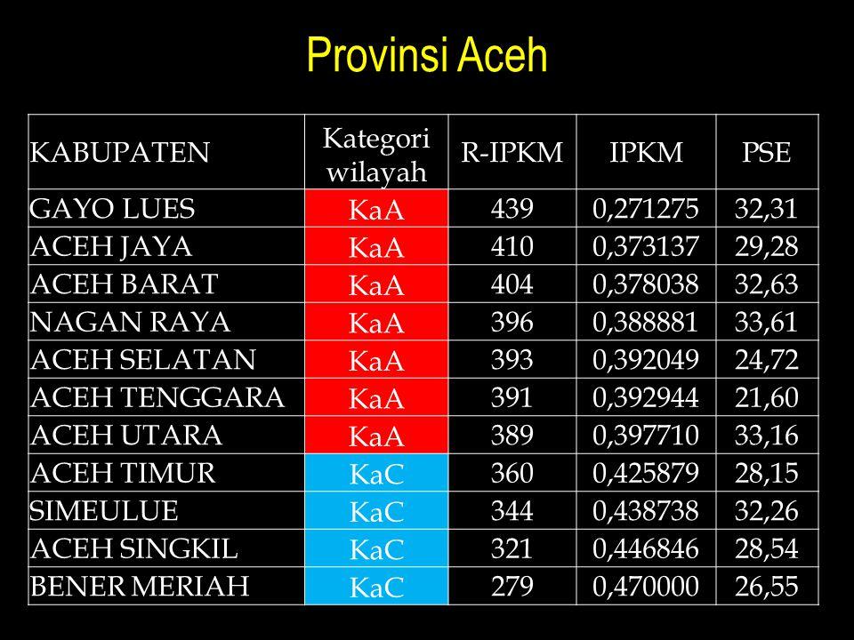 Provinsi Aceh Kabupaten Kategori wilayah R-IPKM IPKM PSE gayo lues KaA