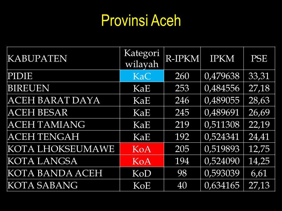 Provinsi Aceh Kabupaten Kategori wilayah R-IPKM IPKM PSE pidie KaC 260