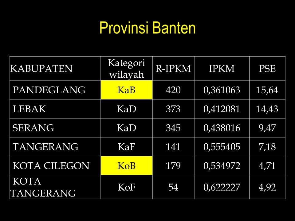Provinsi Banten Kabupaten Kategori wilayah R-IPKM IPKM PSE Pandeglang