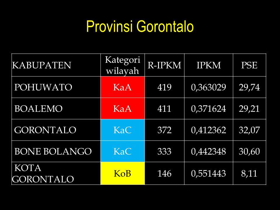 Provinsi Gorontalo Kabupaten Kategori wilayah R-IPKM IPKM PSE Pohuwato