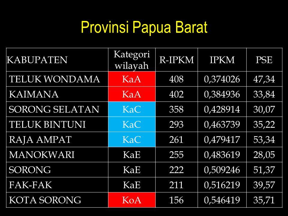 Provinsi Papua Barat Kabupaten Kategori wilayah R-IPKM IPKM PSE