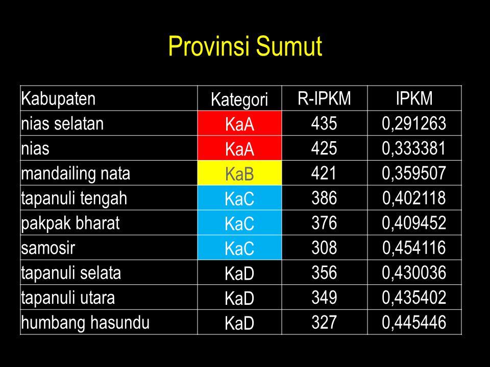 Provinsi Sumut Kabupaten Kategori R-IPKM IPKM nias selatan KaA 435