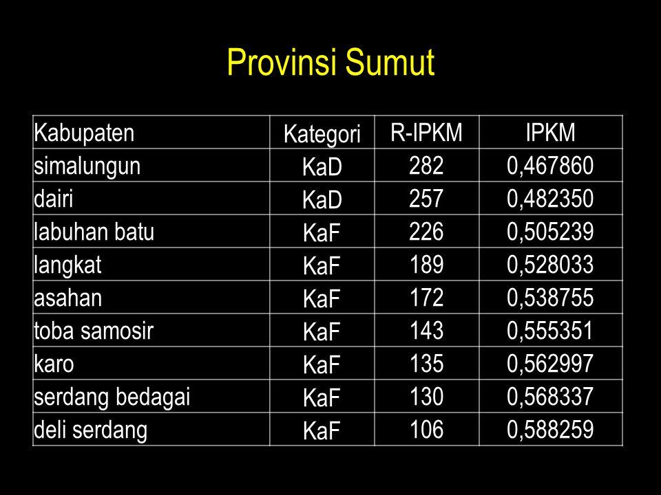 Provinsi Sumut Kabupaten Kategori R-IPKM IPKM simalungun KaD 282