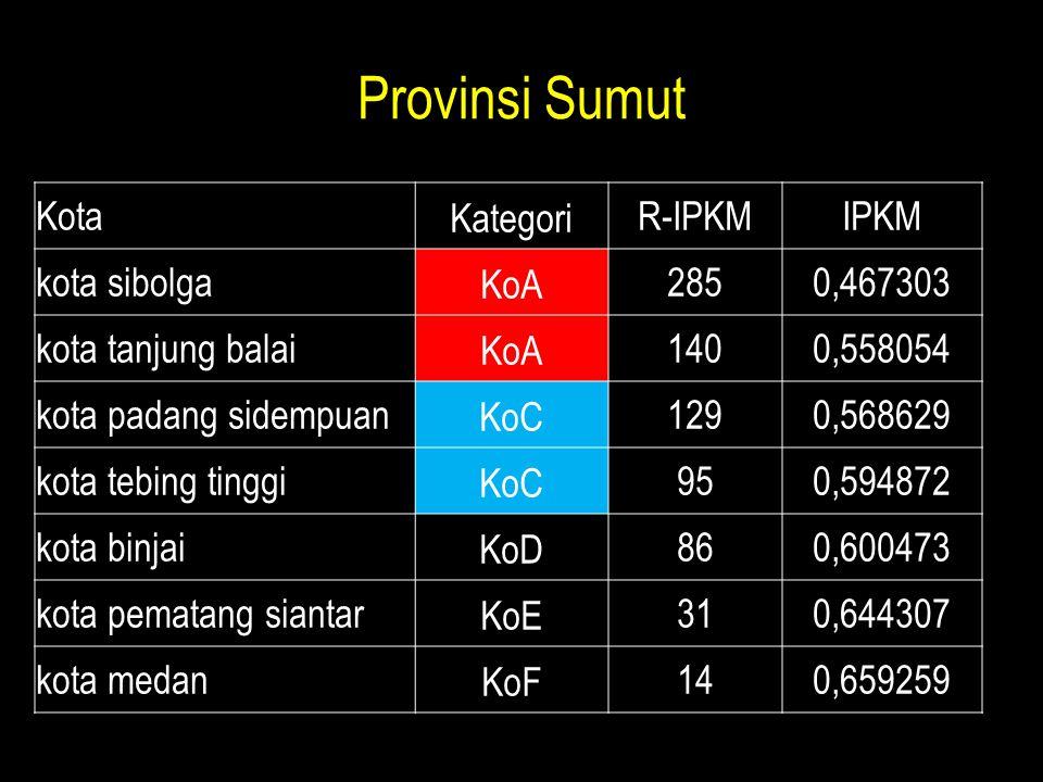 Provinsi Sumut Kota Kategori R-IPKM IPKM kota sibolga KoA 285 0,467303