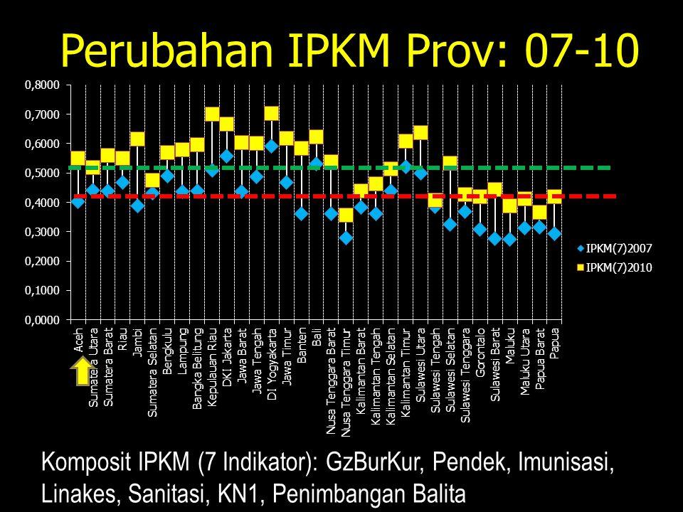 Perubahan IPKM Prov: 07-10 Komposit IPKM (7 Indikator): GzBurKur, Pendek, Imunisasi, Linakes, Sanitasi, KN1, Penimbangan Balita.