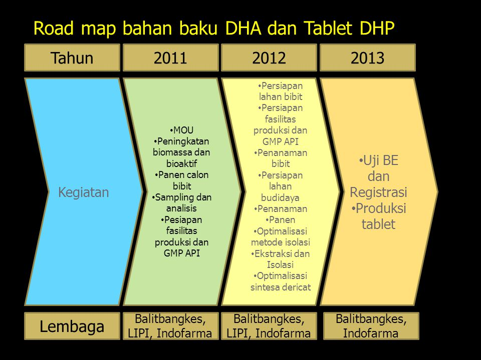 Road map bahan baku DHA dan Tablet DHP