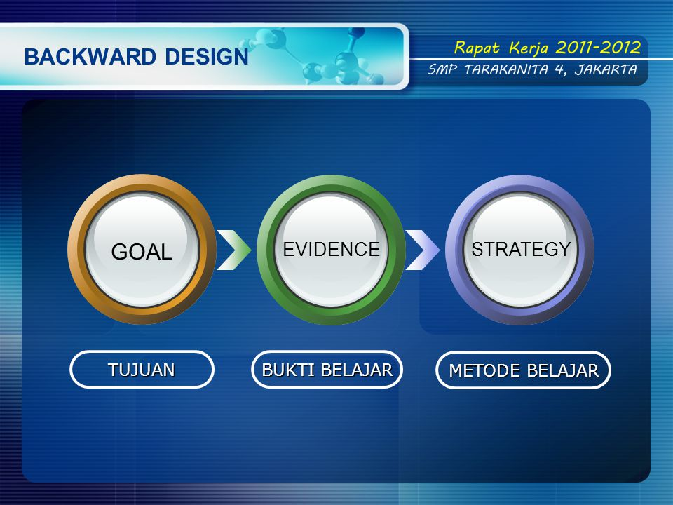 BACKWARD DESIGN GOAL EVIDENCE STRATEGY TUJUAN BUKTI BELAJAR