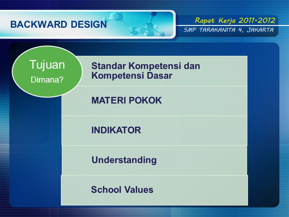 Tujuan BACKWARD DESIGN Standar Kompetensi dan Kompetensi Dasar