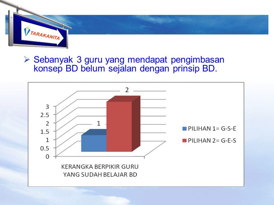 Sebanyak 3 guru yang mendapat pengimbasan konsep BD belum sejalan dengan prinsip BD.
