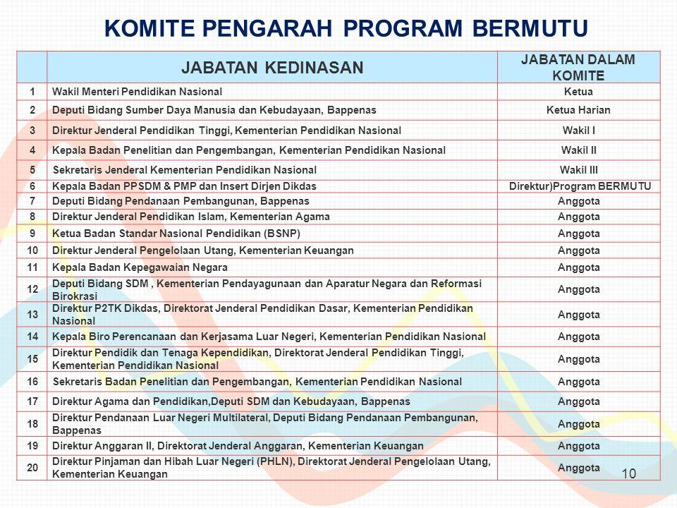 KOMITE PENGARAH PROGRAM BERMUTU Direktur)Program BERMUTU