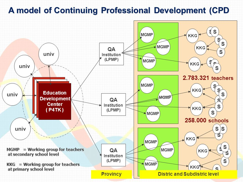 A model of Continuing Professional Development (CPD