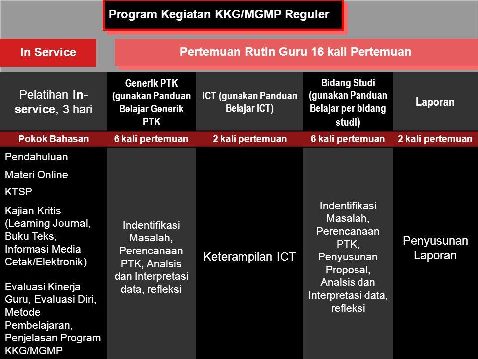 Program Kegiatan KKG/MGMP Reguler