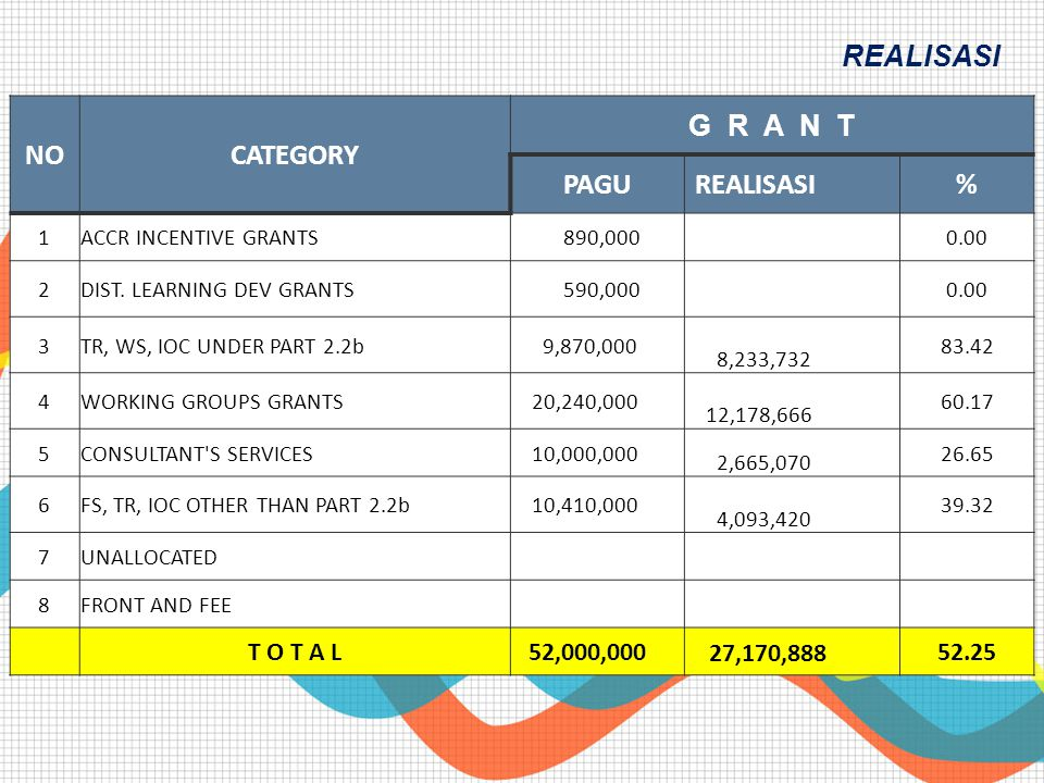 REALISASI NO CATEGORY G R A N T PAGU REALISASI % T O T A L 52,000,000
