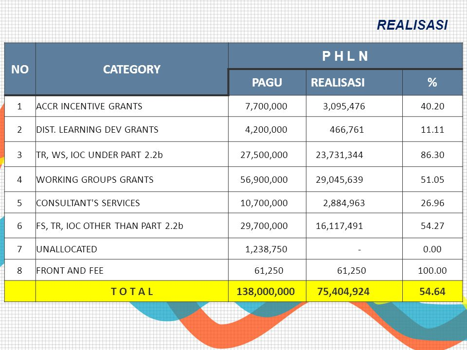 REALISASI NO CATEGORY P H L N PAGU REALISASI % T O T A L 138,000,000