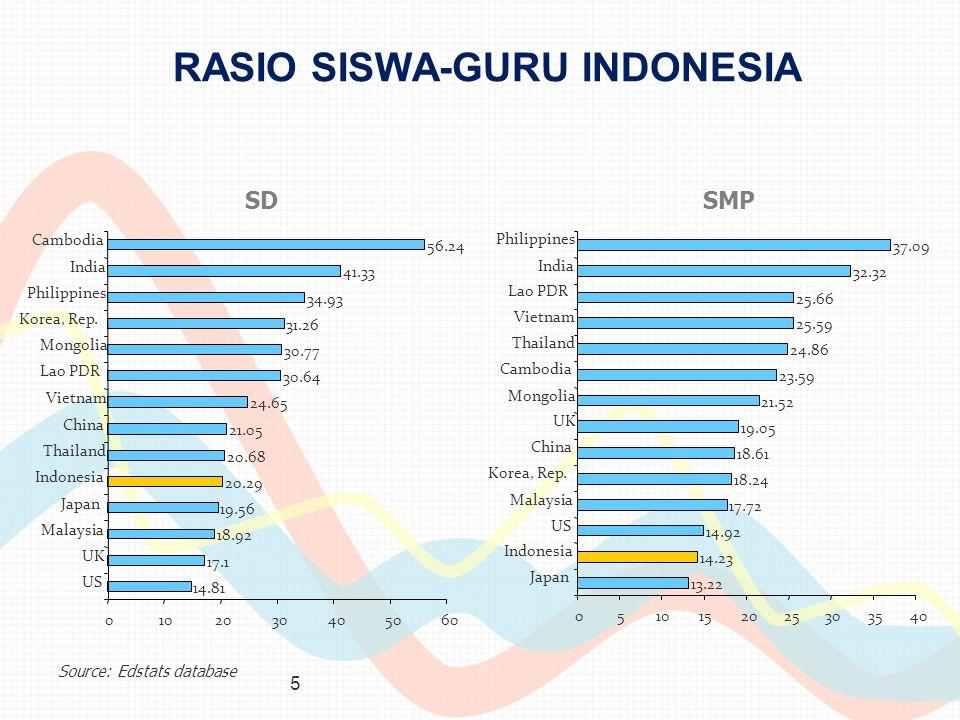 RASIO SISWA-GURU INDONESIA