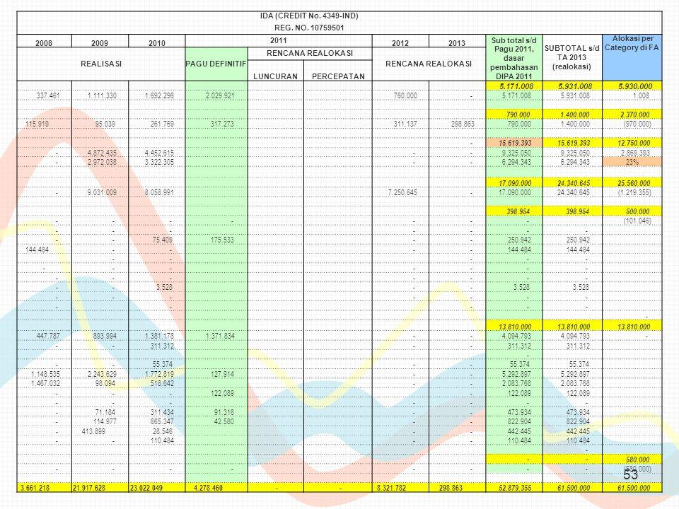 Sub total s/d Pagu 2011, dasar pembahasan DIPA 2011
