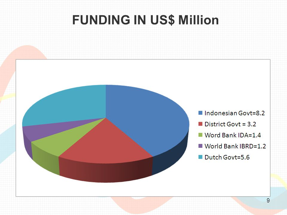 FUNDING IN US$ Million