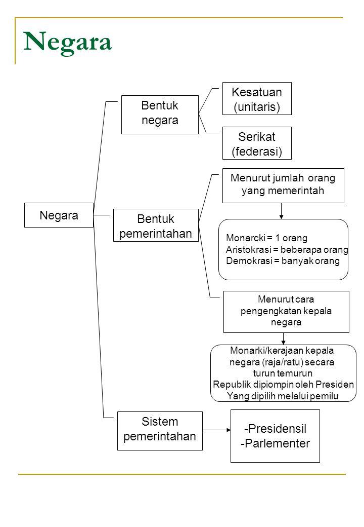 Negara Kesatuan (unitaris) Bentuk negara Serikat (federasi) Negara