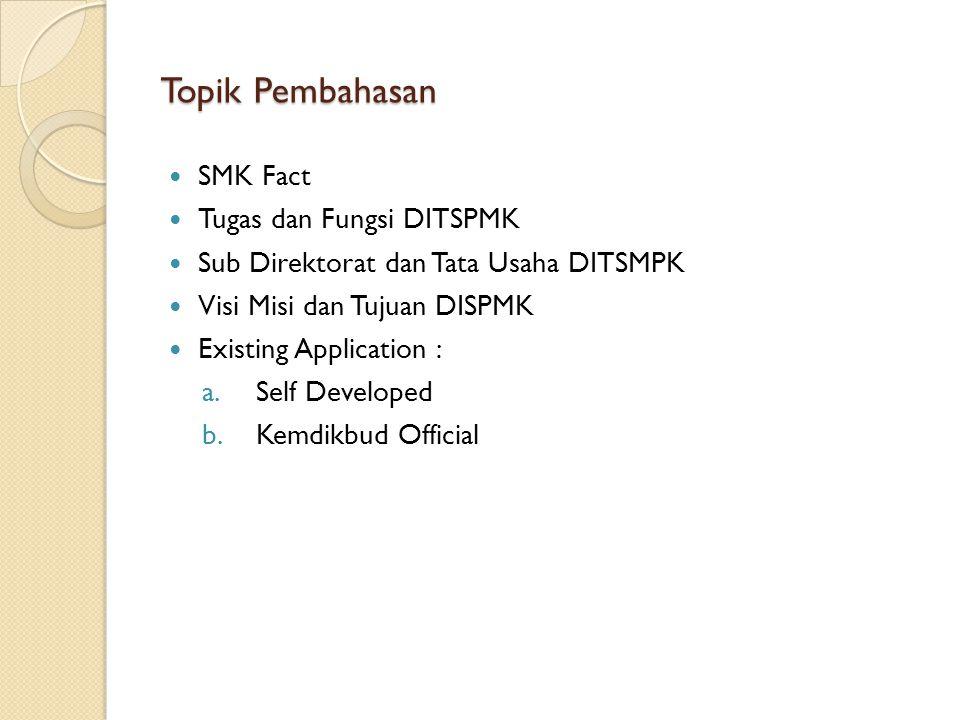 Topik Pembahasan SMK Fact Tugas dan Fungsi DITSPMK