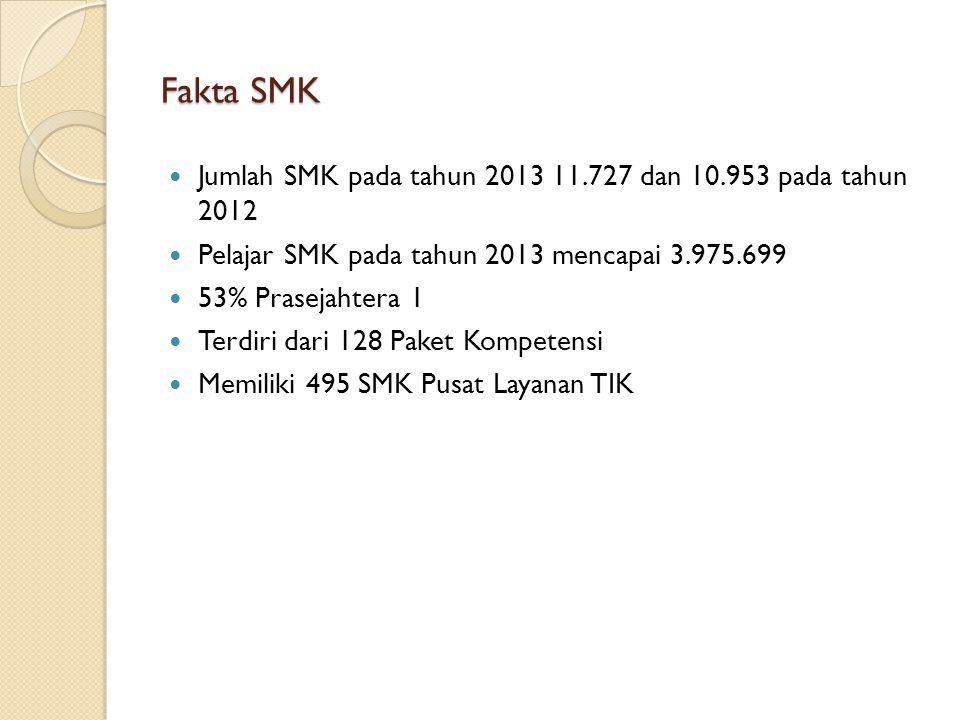 Fakta SMK Jumlah SMK pada tahun 2013 11.727 dan 10.953 pada tahun 2012