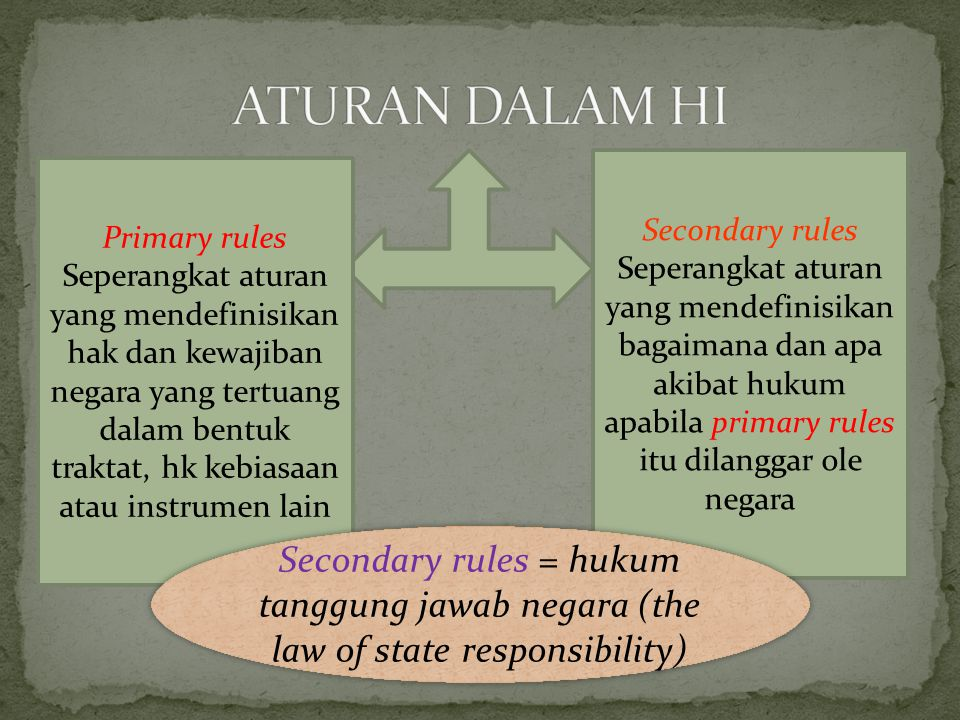 ATURAN DALAM HI Secondary rules.