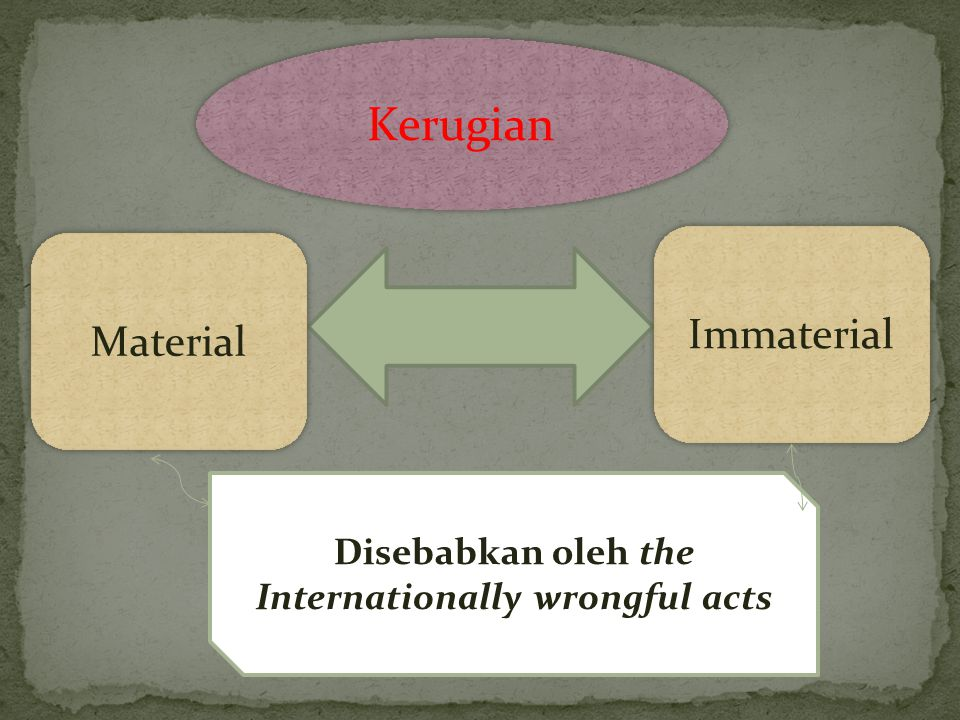 Disebabkan oleh the Internationally wrongful acts