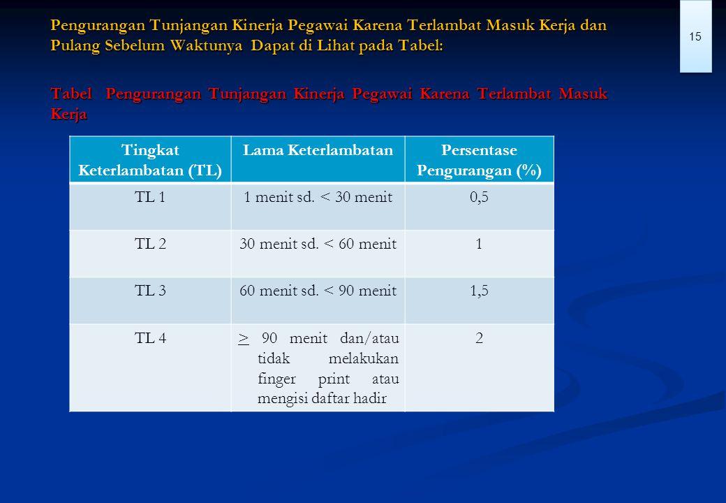 Tingkat Keterlambatan (TL) Persentase Pengurangan (%)