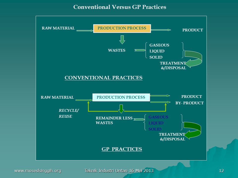 Conventional Versus GP Practices