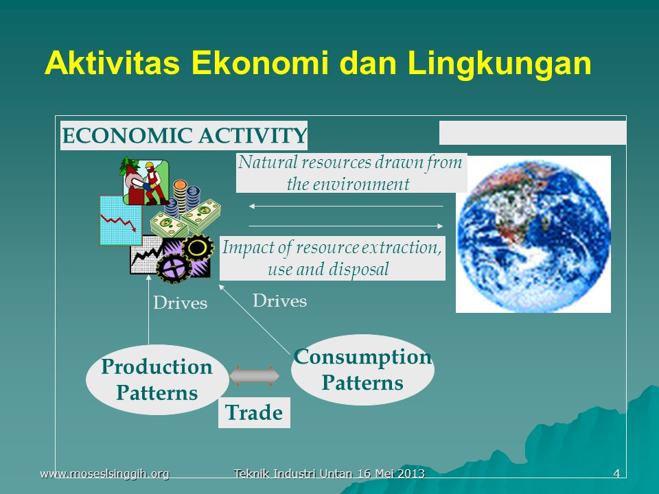 Aktivitas Ekonomi dan Lingkungan