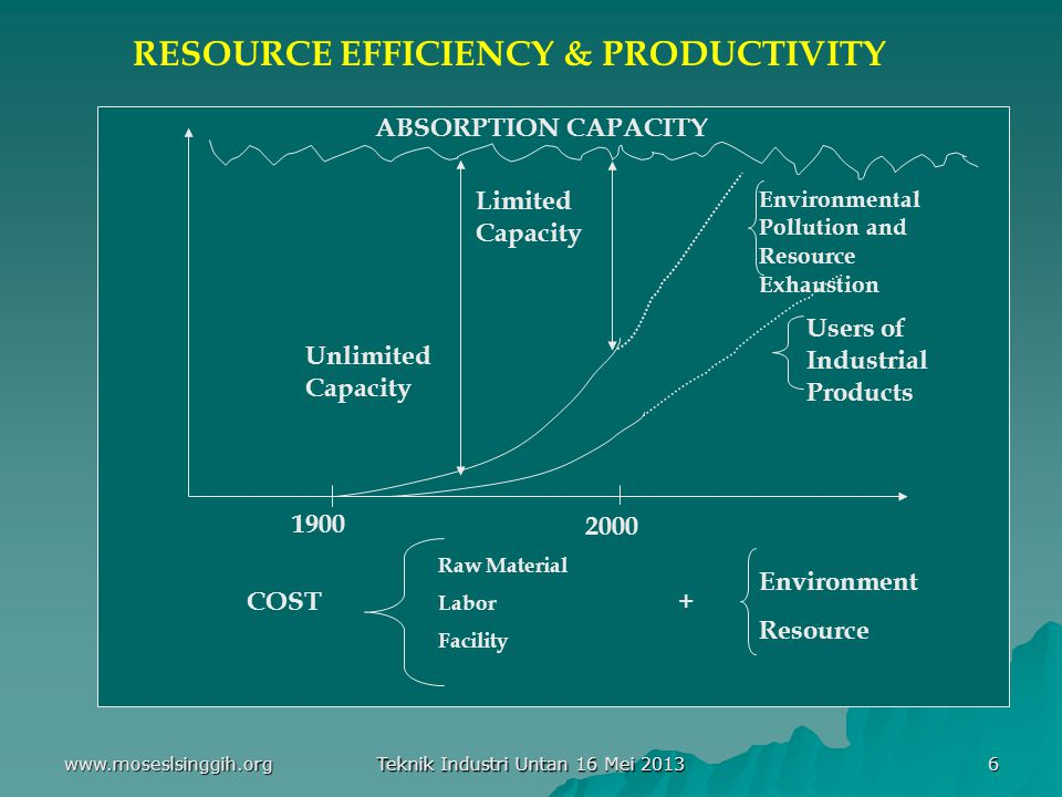 RESOURCE EFFICIENCY & PRODUCTIVITY