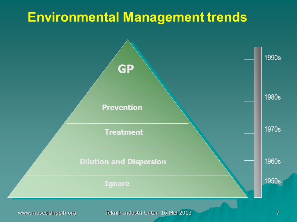 Environmental Management trends