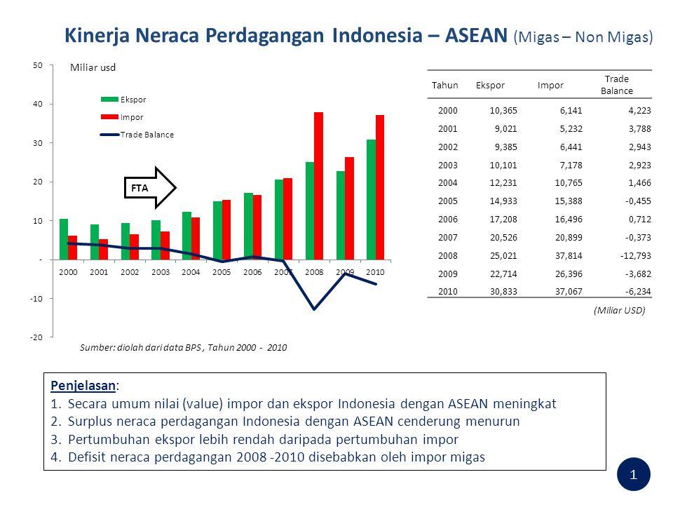 Kinerja Neraca Perdagangan Indonesia – ASEAN (Migas – Non Migas)