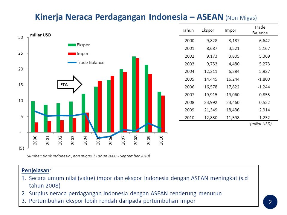Kinerja Neraca Perdagangan Indonesia – ASEAN (Non Migas)
