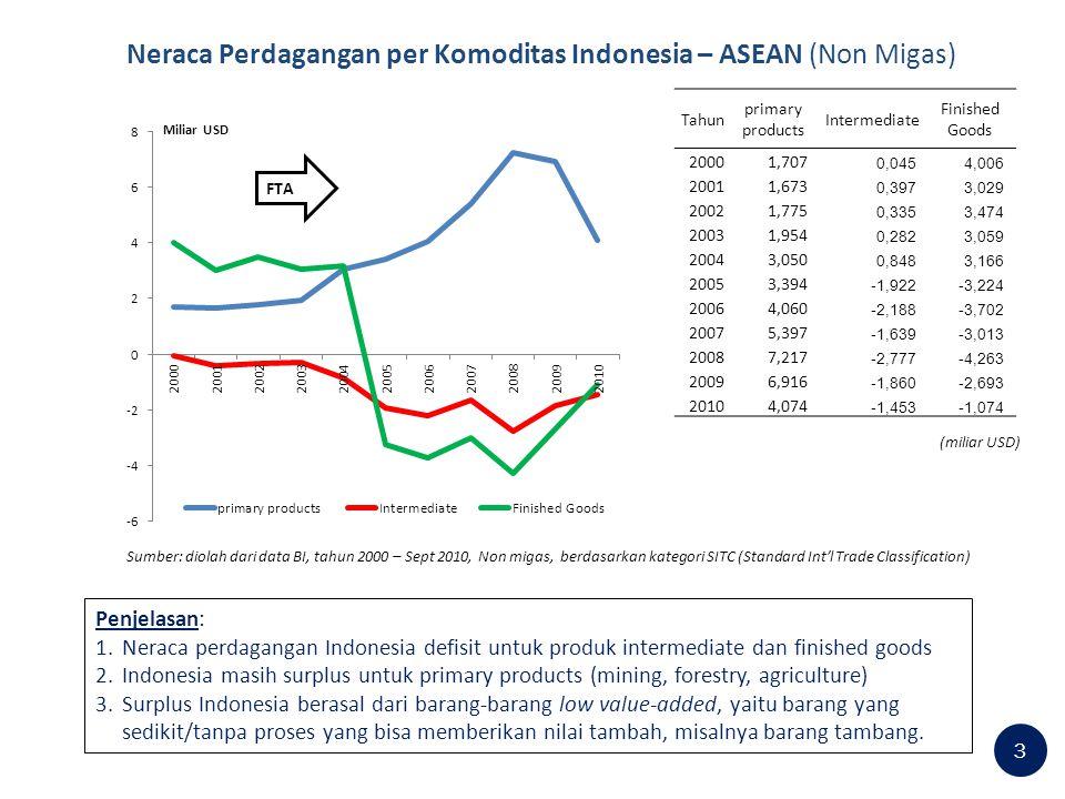 Neraca Perdagangan per Komoditas Indonesia – ASEAN (Non Migas)