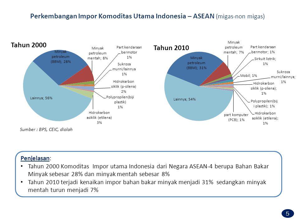 Perkembangan Impor Komoditas Utama Indonesia – ASEAN (migas-non migas)