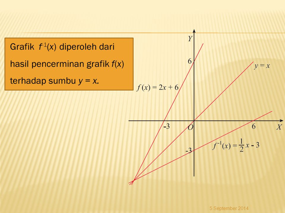 Grafik f-1(x) diperoleh dari hasil pencerminan grafik f(x) terhadap sumbu y = x.