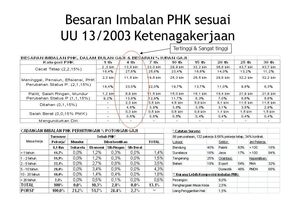 Besaran Imbalan PHK sesuai UU 13/2003 Ketenagakerjaan