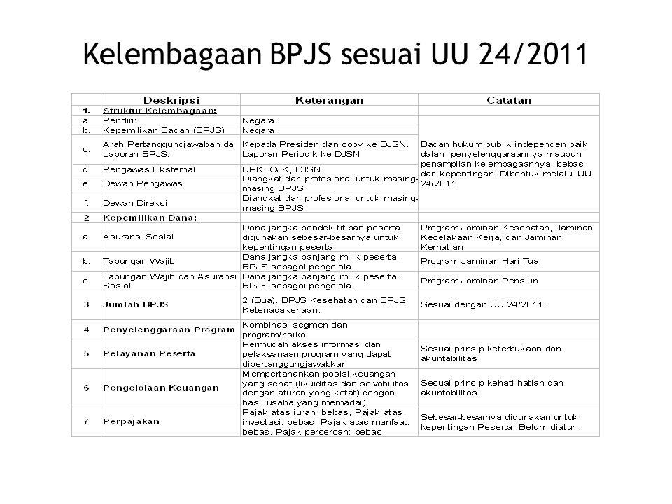 Kelembagaan BPJS sesuai UU 24/2011