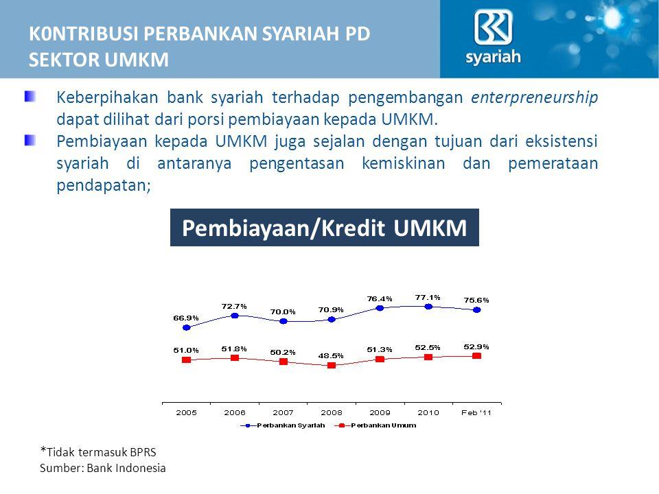 Pembiayaan/Kredit UMKM
