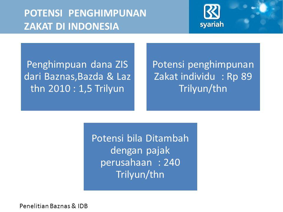 POTENSI PENGHIMPUNAN ZAKAT DI INDONESIA
