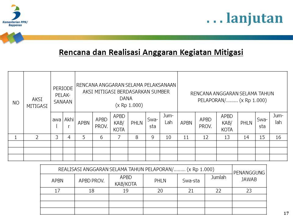 Rencana dan Realisasi Anggaran Kegiatan Mitigasi