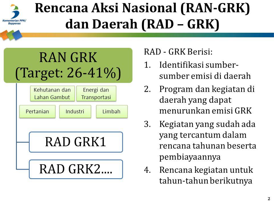 Rencana Aksi Nasional (RAN-GRK) dan Daerah (RAD – GRK)