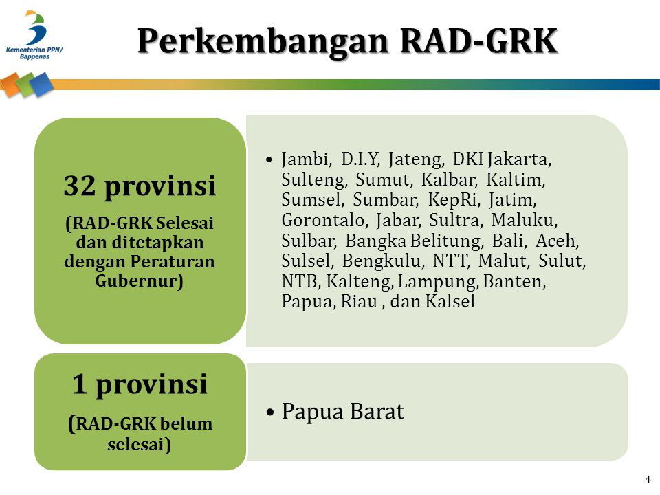 Perkembangan RAD-GRK 32 provinsi 1 provinsi Papua Barat