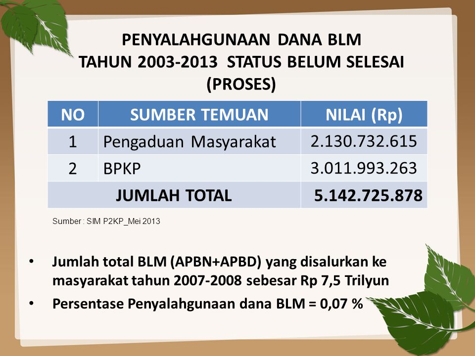 PENYALAHGUNAAN DANA BLM TAHUN 2003-2013 STATUS BELUM SELESAI (PROSES)