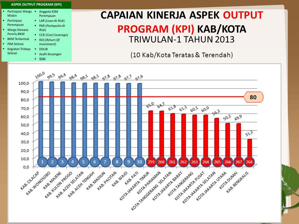 CAPAIAN KINERJA ASPEK OUTPUT PROGRAM (KPI) KAB/KOTA