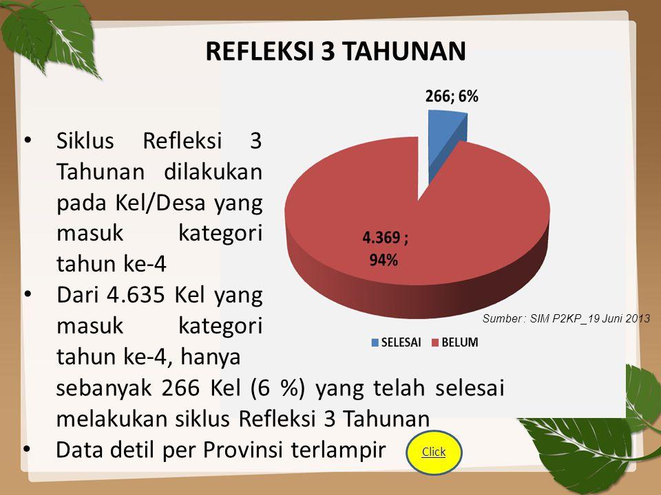 REFLEKSI 3 TAHUNAN Siklus Refleksi 3 Tahunan dilakukan pada Kel/Desa yang masuk kategori tahun ke-4.