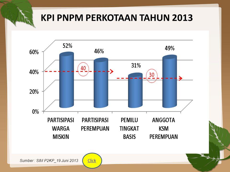 KPI PNPM PERKOTAAN TAHUN 2013