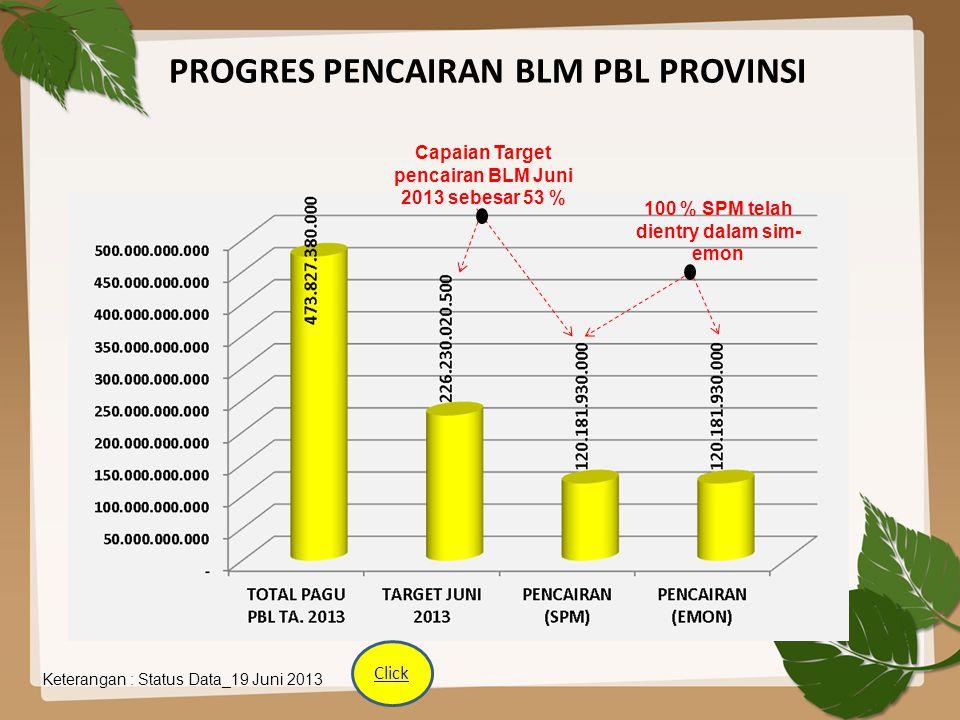 PROGRES PENCAIRAN BLM PBL PROVINSI