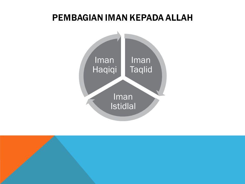 Pembagian Iman kepada allah